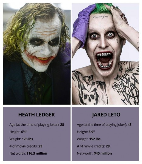 Heath Ledger Vs Jared Leto Two Pretty Boys Who Were Cast As The Joker And Transformed Co Joker Makeup